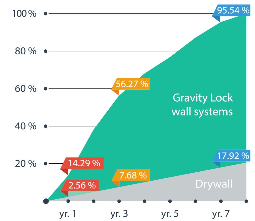 graphic image comparing demountable wall tax depreciation value over drywall